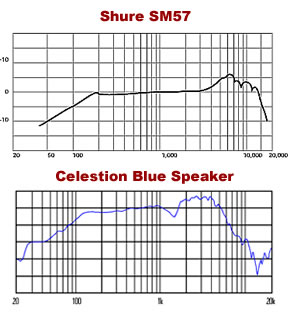Celestion Blue and SM57 Frequency Response