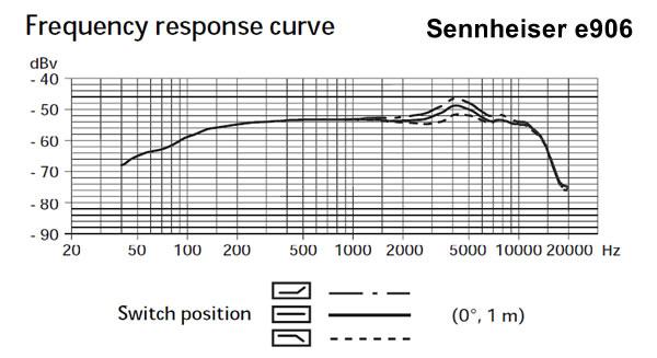 Sennheiser e906 Frequency Response